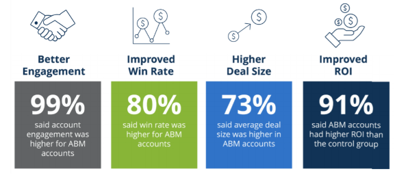 ABM ROI Benefits