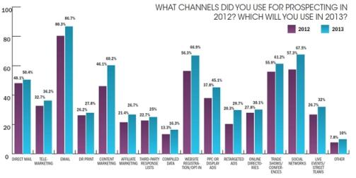 Chart small