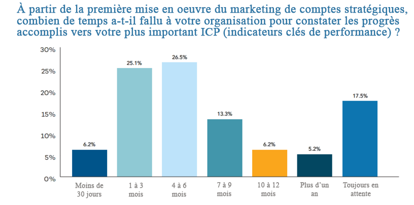 Marketing de comptes stratégiques ABM 2019 - Diagramme
