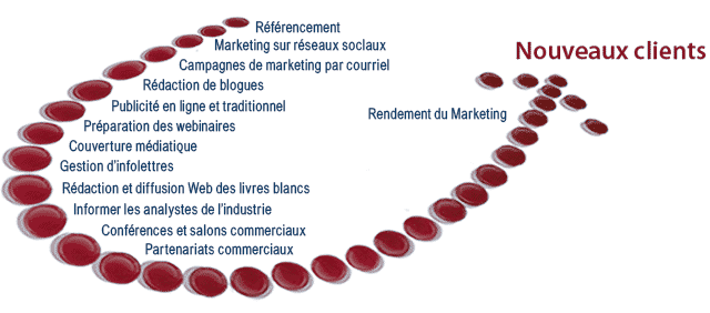 Notre processus marketing | Direct Objective